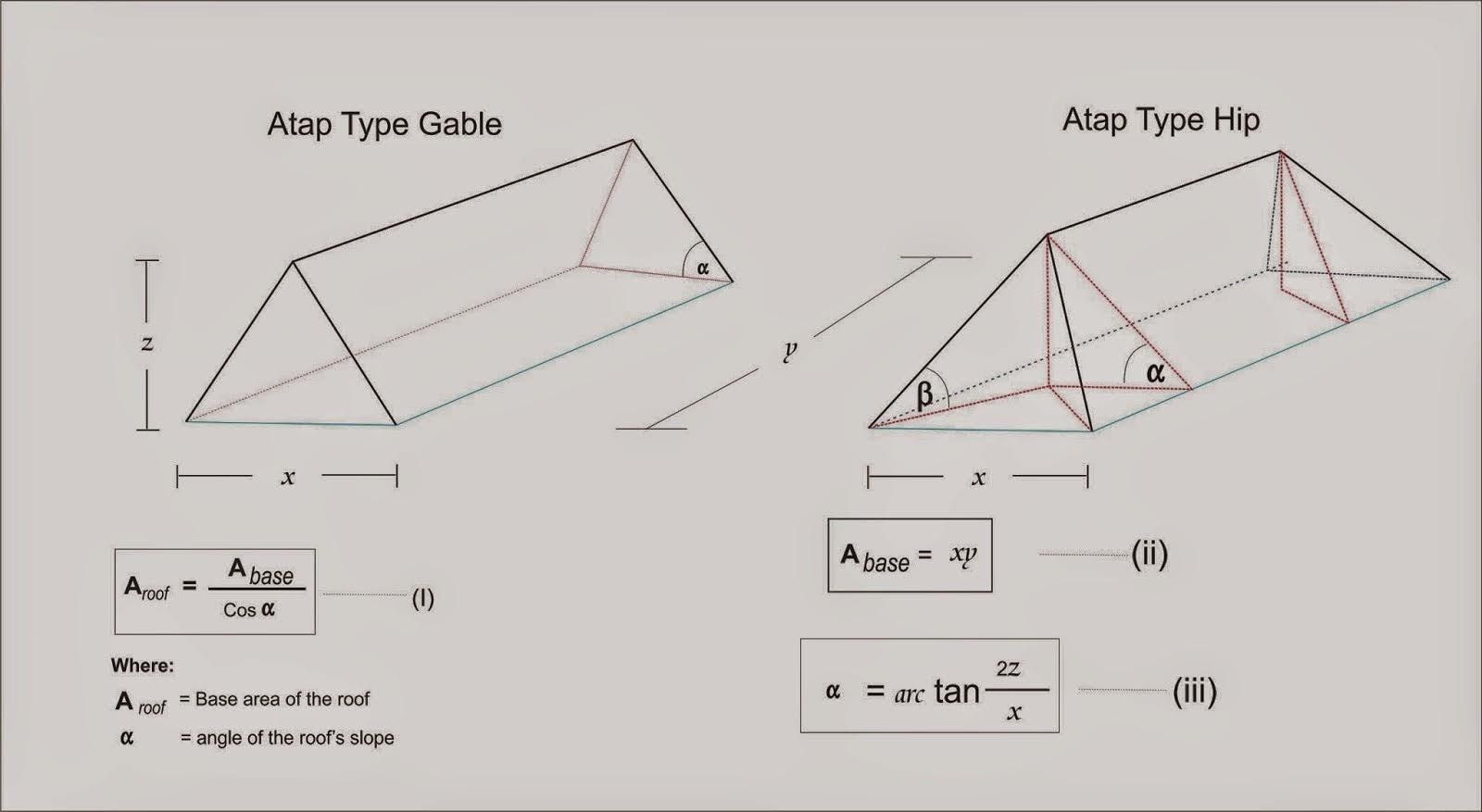 Cara Menghitung Kemiringan Atap Rumah