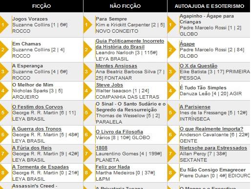 Os 10 livros + vendidos segundo a Revista Veja 25/04/2012