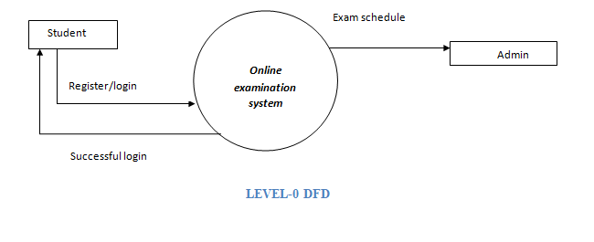 Draw A Dfd Upto 2nd Level For Online Examination System Of