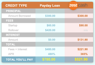 Easy cash loans for unemployed nz photo 6