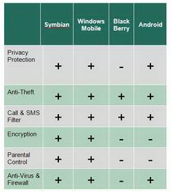 Kaspersky Mobile Security 9 goes BlackBerry and Android 2
