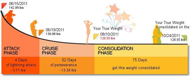 Je voudrais un croissant...: Dukan Diet: Attack Phase Day 1