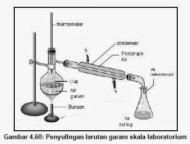 Primo did you know about distillation distillation system ccuart Image collections