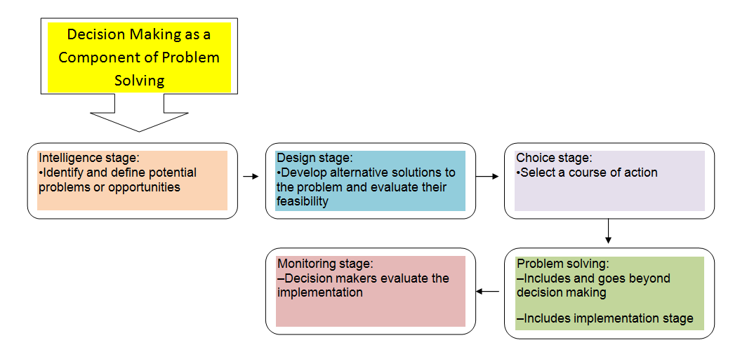 components of decision making A decision support system (for military and business decision making) were decision support systems which also were three fundamental components of a dss.