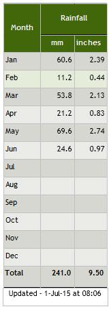 Ossett Rainfall 2015