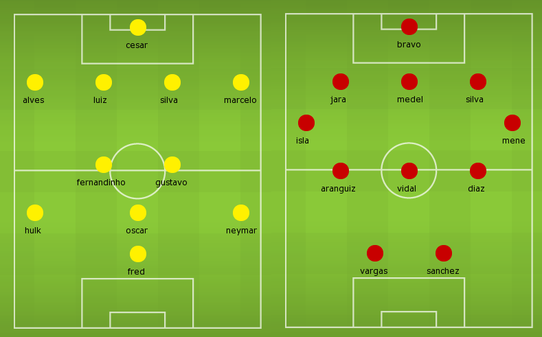 Possible Lineups: Brazil vs Chile