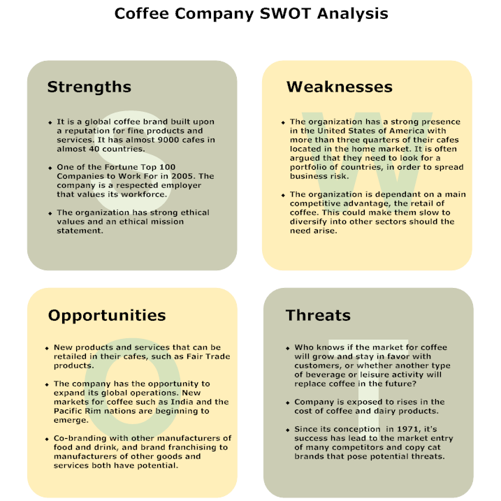illy swot Are green mountain coffee, illy caffé, tully's and dunkin' donuts to a lesser extent, peet's coffee also competes with more mainstream coffee such as maxwell house and.