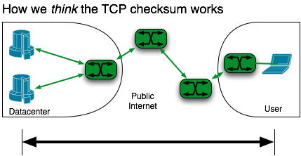 Path across the Internet showing every switch and link in green, protected by the TCP checksum.
