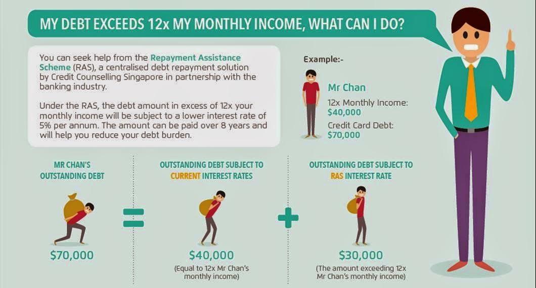 Credit card gambling debt gambling in america legal age
