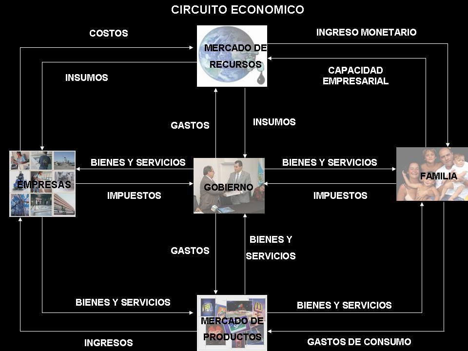 Circuito Economico : Teoría económica circuito y ciclo econÓmico