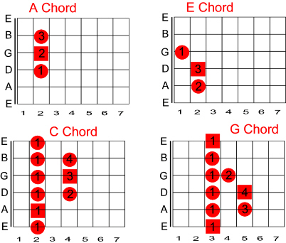 Learn Guitar E And A Chord Shapes On 6th And 5th Strings