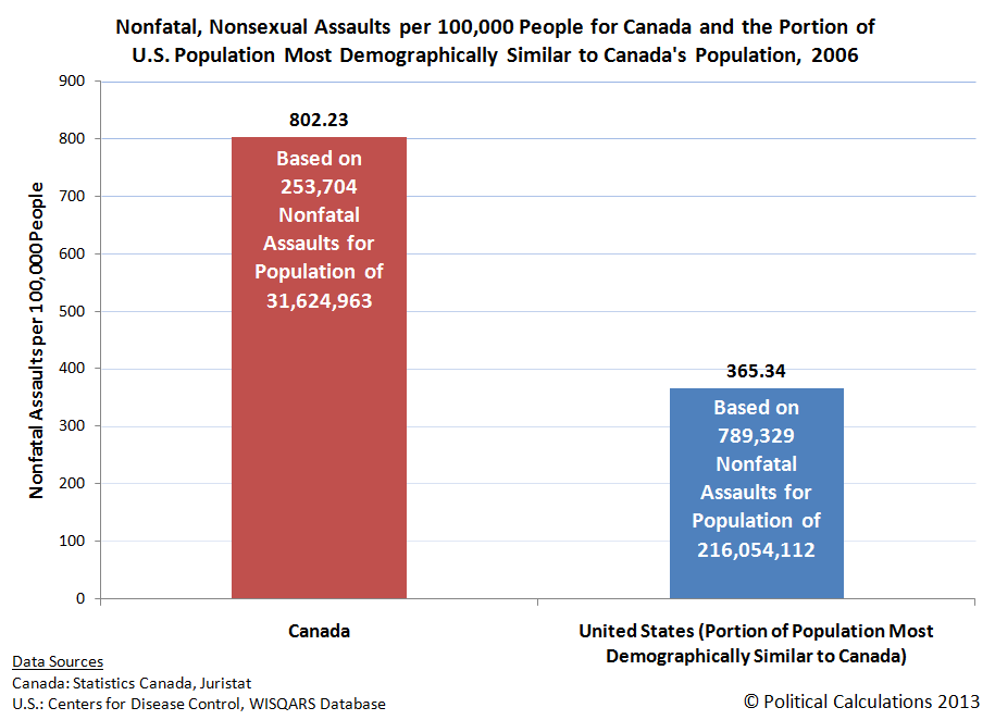 Nonfatal, Nonsexual Assaults per 100,000 People for Canada and the Portion of the United States Population Most Demographically Similar to the Canadian Population, 2006