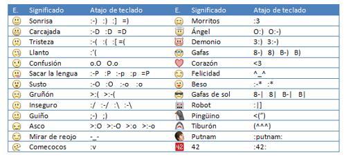 Emoticones gratis para Facebook