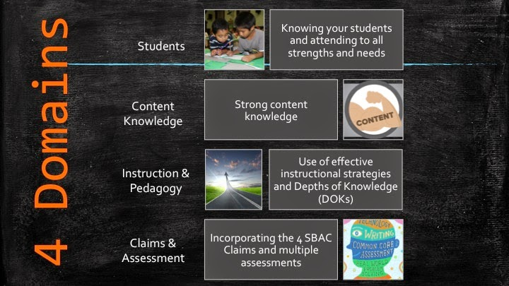 Common Core Caf Close Reading And Academic Vocabulary