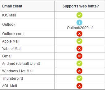 Soporte a @font-face por los clientes de correo