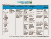 Activity intolerance nursing care plan