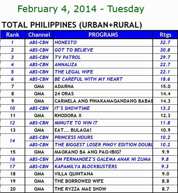 kantar media nationwide tv ratings (Feb 4)