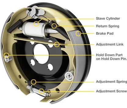 Componentes del freno de tambor