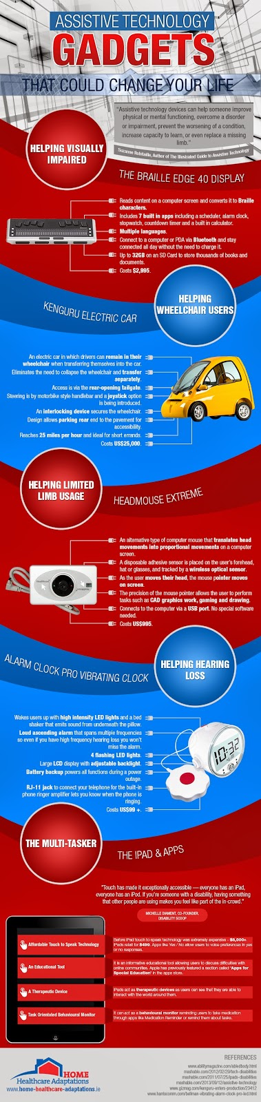 infographic titled assistive technology gadgets that could change your life