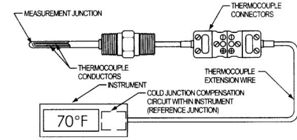 Sensor thermocouple sensor termokopel belajar teknik elektro sensor thermocouple sensor termokopel ccuart Images