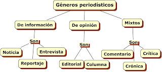 genero periodisticos: