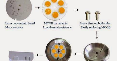 MCOB ceramic core technology light bulbs