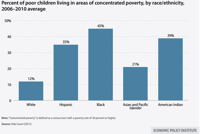 Blackfemlens Airbrushing Race Out Of Income Inequality