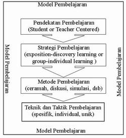 Metode Teknik Strategi Dan Pendekatan Di Dalam Share The Knownledge