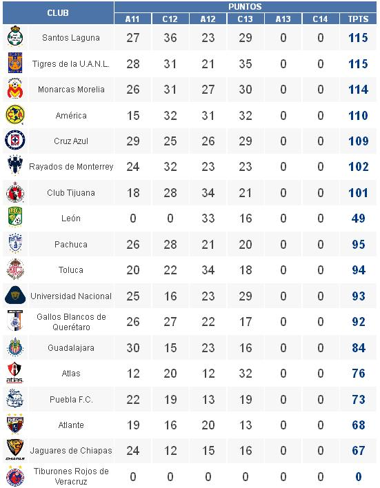 mx 2014 tabla general liga mx 2014 información tabla general liga mx ...