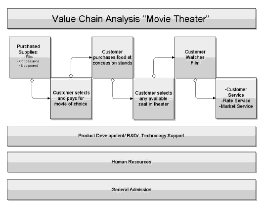 value chain analysis bhel Value chain analysis provides strategic focus adding value to a product passing through a chain of activities is called porters value chain use a value chain example to improve your business.