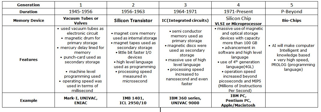 Present Generation Computers Generation of Computers Table