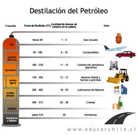 el petroleo derivados: