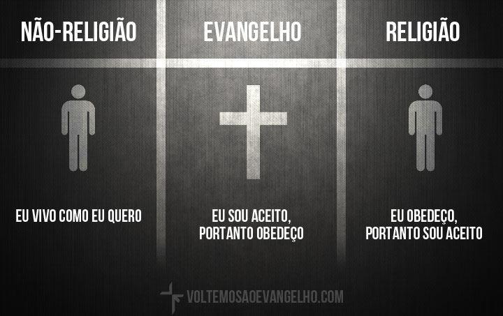Pensar Evangelho X Religião