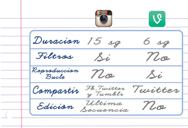 Instagram y Vine diferencias