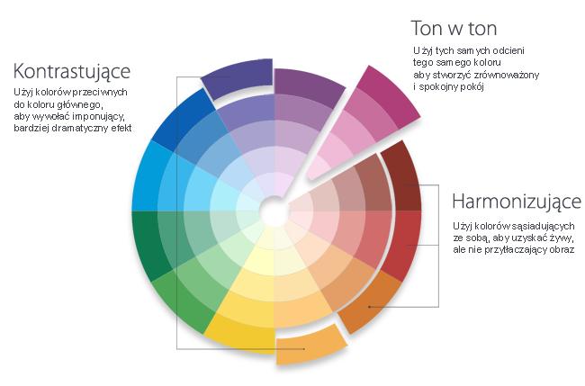 Znalezione obrazy dla zapytania koło barw, które pasują do których?