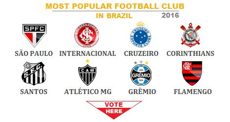 Global vote most popular football club in brazil 2016