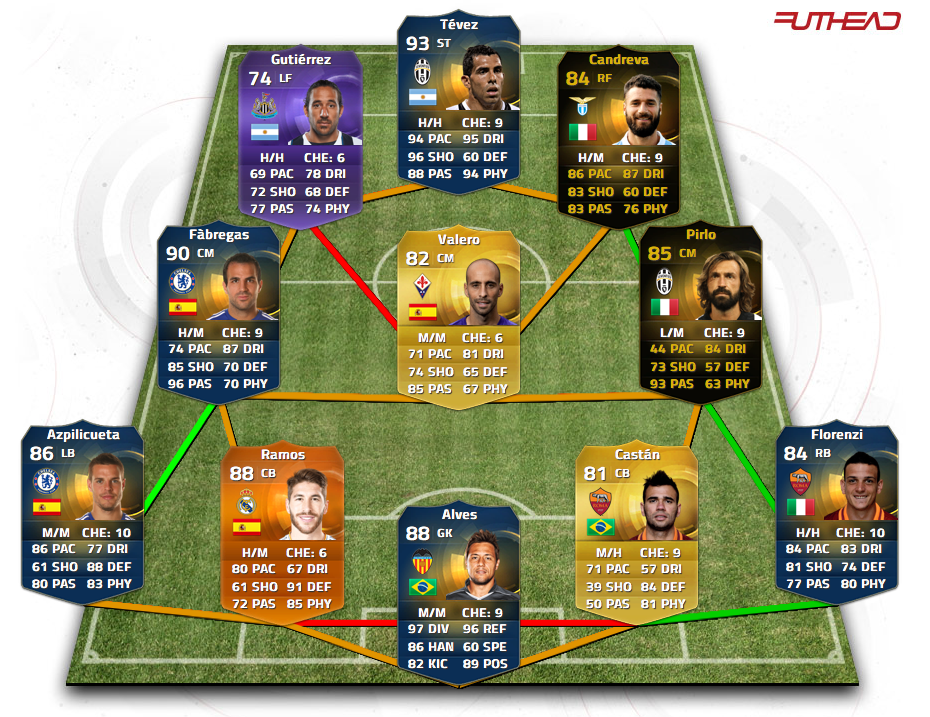how to build a cheap competitive fifa 17 fut team