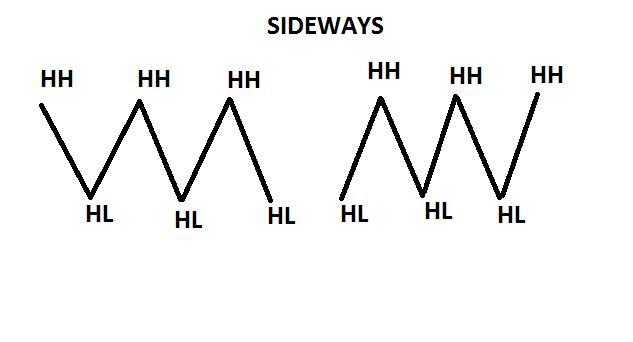 chart sideways