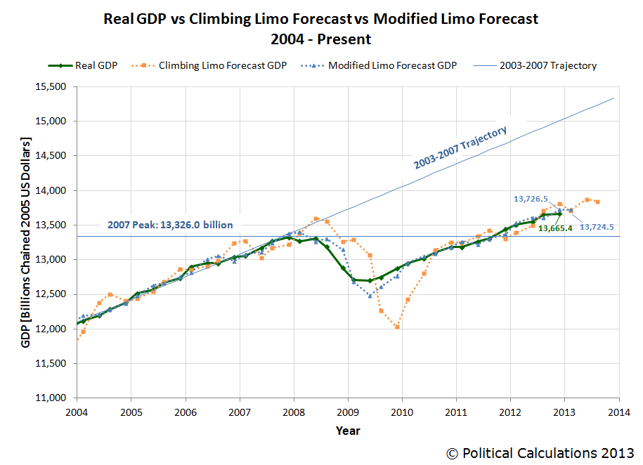 Real GDP vs Climbing Limo Forecast vs Modified Limo Forecast, 2004-Q1 - 2012-Q4, with Modified Limo Forecast for 2013-Q1