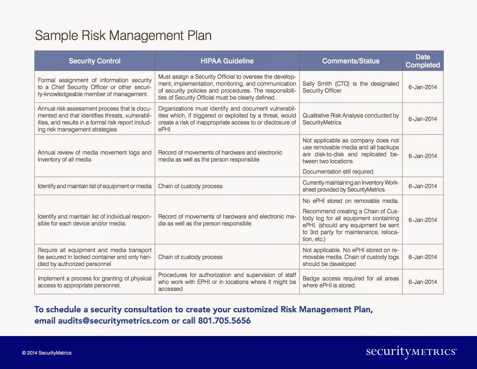 How Much Does a HIPAA Risk Management Plan Cost – Risk Management Plan Example Template