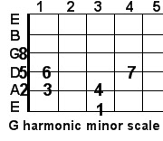 G harmonic minor guitar scale