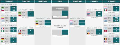 SEMIFINALES DEL MUNDIAL BRASIL 2014