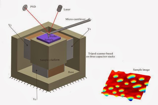 atomic force microscopy AFM imaging system