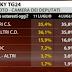 SKY TG 24 Il sondaggio sulle intenzioni di voto degli italiani diffuso oggi 12/07/2013