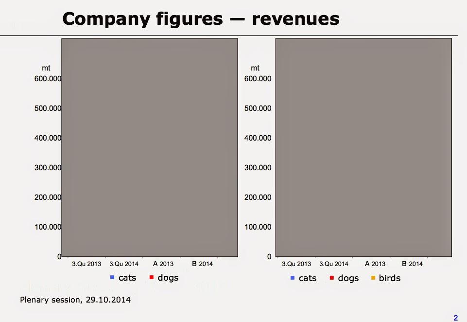 company figures —  revenues (geschwärzt)