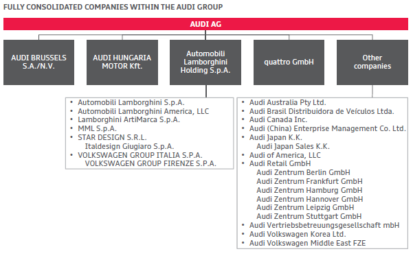 Visible Business Audi Group Companies