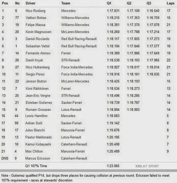 Hasil Kualifikasi F1 Jerman 2014