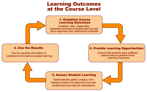 rating of learning outcomes under the Assessment of student learning outcomes june 2016 80% of students achieve at least moderate competence (rating of at least a 3 on 4 point scale) 967: 969.