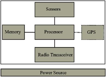 Wireless sensor network block diagram of basic node components block diagram of basic node components ccuart Gallery