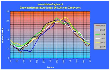 Zeewatertemperatuur van de afgelopen 6 jaar
